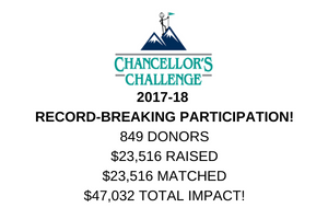 Chancellor's Challenge Results