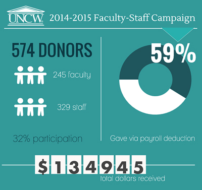 Faculty Staff Giving in 2014-15